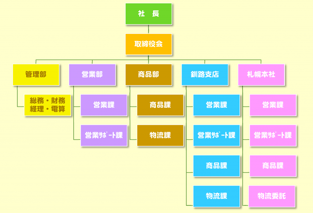 組織図HP用